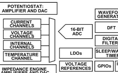 使用低功耗传感器 AFE,实现高精度的化学或生物传感系统