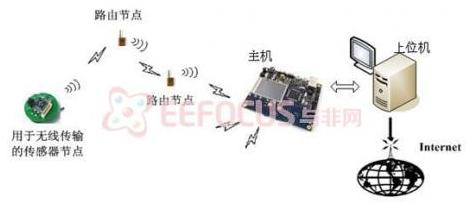 无线传感器网络在环境监测系统中的应用介绍