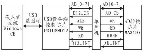 基于USB接口的数据采集系统总体结构解析