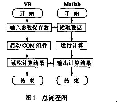使用Matlab与VB混合编程在弧齿锥齿轮SGM调整卡计算中的应用资料说明