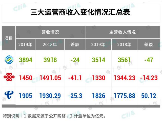 中国电信在全行业负增长的阴影下是如何实现逆势增长的
