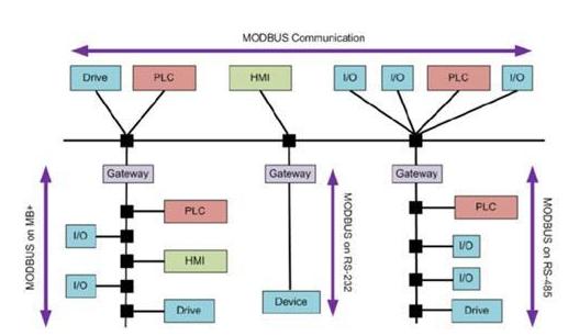 物联网通信协议常见的有哪几种