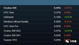 2019年8月份Steam平臺中OculusRift活躍用戶占比下降0.01%,為0.40%