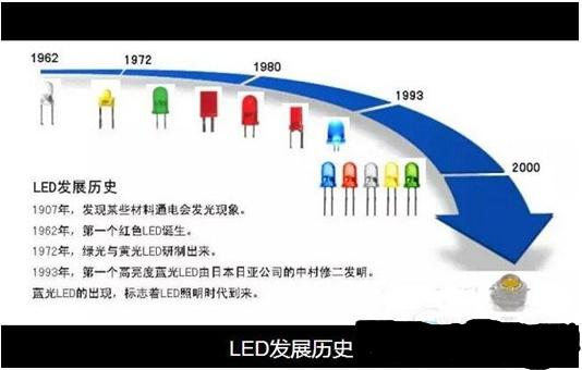 LED灯珠的生产过程全面解析