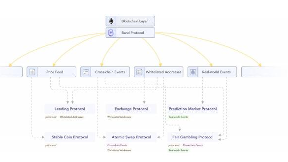 Band Protocol将如何解决数据可访问性...