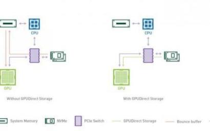 英伟达发布最新GPUDirect储存技术