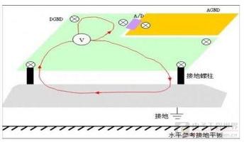 如何优化混合信号电路PCB设计的性能