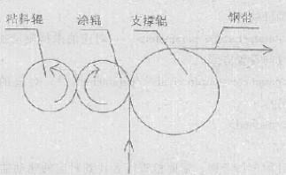 變頻調速控制系統在輥涂機設備中的應用研究