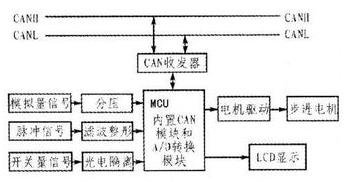 基于SAE J1939协议的发动机总线数据模拟系统设计