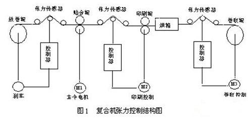 采用SIEMENS S7-200小型PLC在復合機張力控制系統中的應用