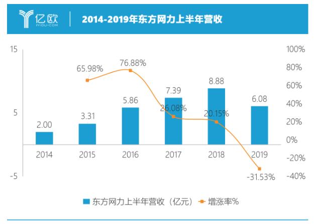 安防企业之一东方网力发布了2019年半年报,实现营业收入6.08亿元