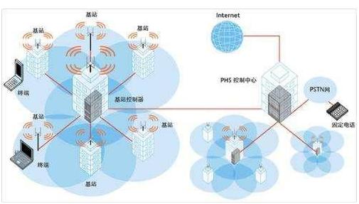 不同的通信系统有什么不同