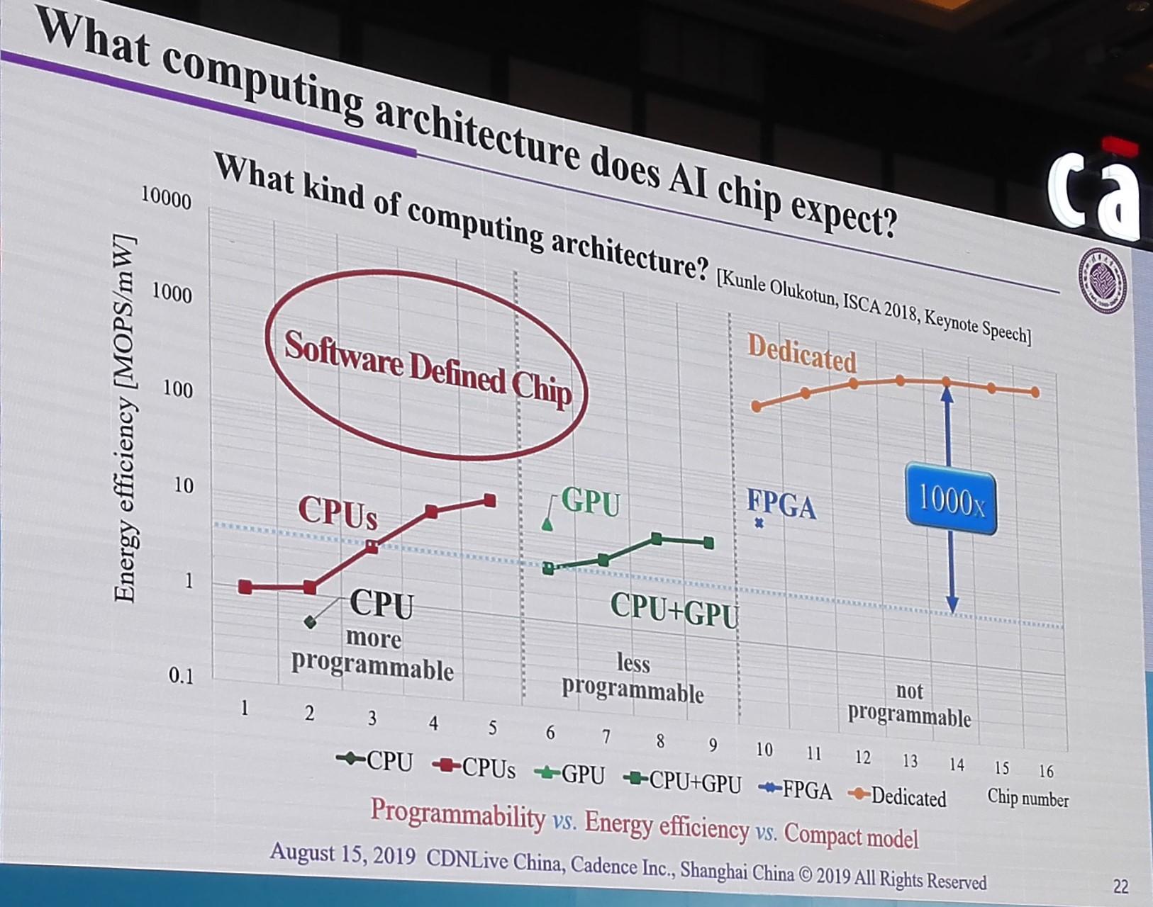 软件定义芯片与现有计算架构芯片的关系