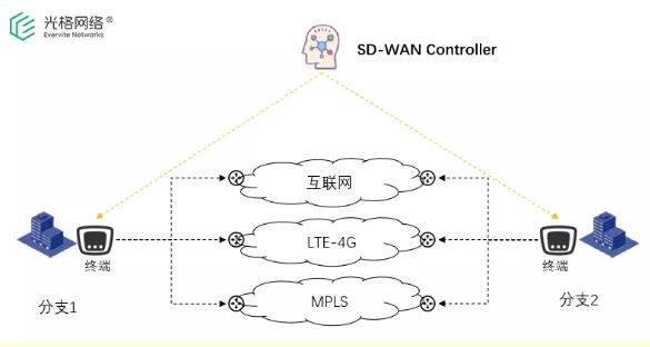 什么是SD-WAN网络它的未来发展会是怎样的