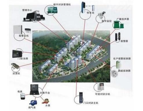 住宅小区智能安防如何建设?
