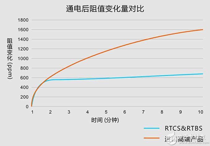 进口分流器和国产分流器对比