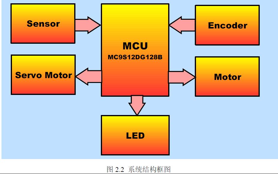 使用HCS12单片机开发板设计自主识别的智能小车论文免费下载