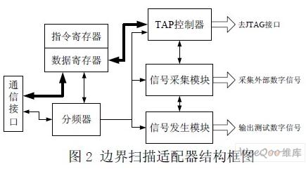 电路板快速测试怎样来设计一套系统
