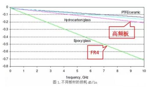 如何选择高速数字电路的PCB板材
