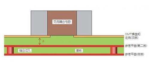 高频信号传输PCB板的SMT焊盘设计