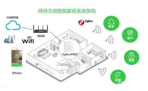 国际电气巨头施耐德电气在强化智能家居市场的布局