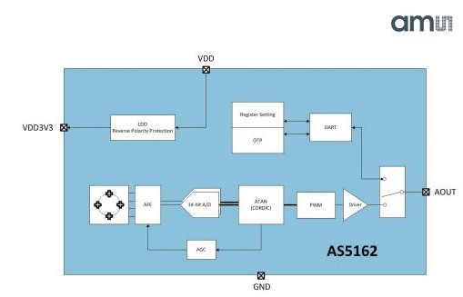 奧地利微電子磁性位置傳感器AS5162的應用特點介紹