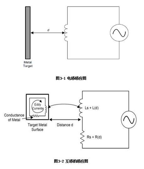 LDC1000電感的工作原理_LDC1000的主...