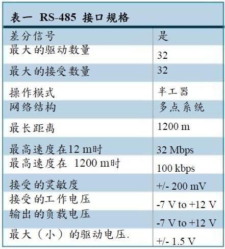 RS-485通信接口的规格及优势介绍
