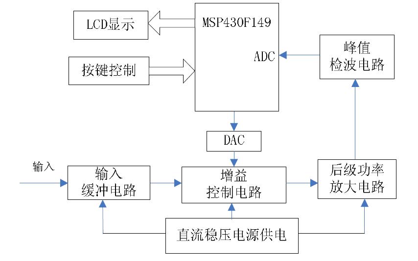使用MSP430F149单片机设计宽带直流放大器的详细论文说明