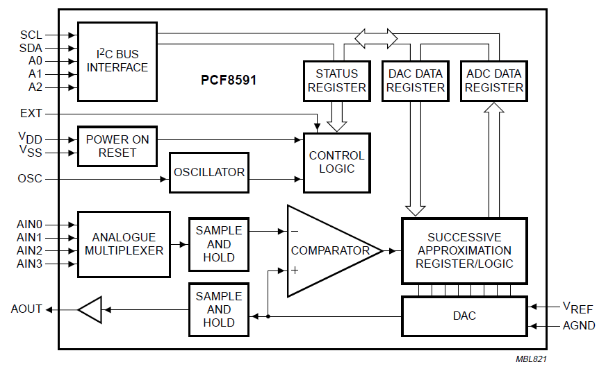 PCF8591 8位AD和DA转换器的数据手册免费下载