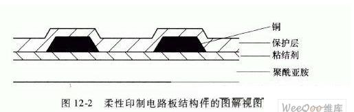 你了解柔性印制电路板的构造吗
