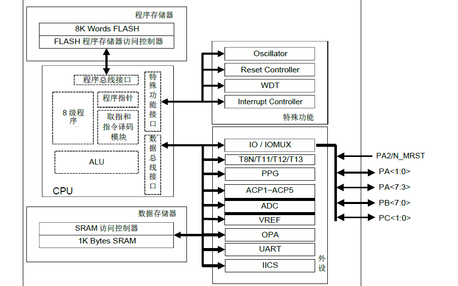 HR7P169B单片机的数据手册和特尔驰MCU芯片使用注意事项免费下载