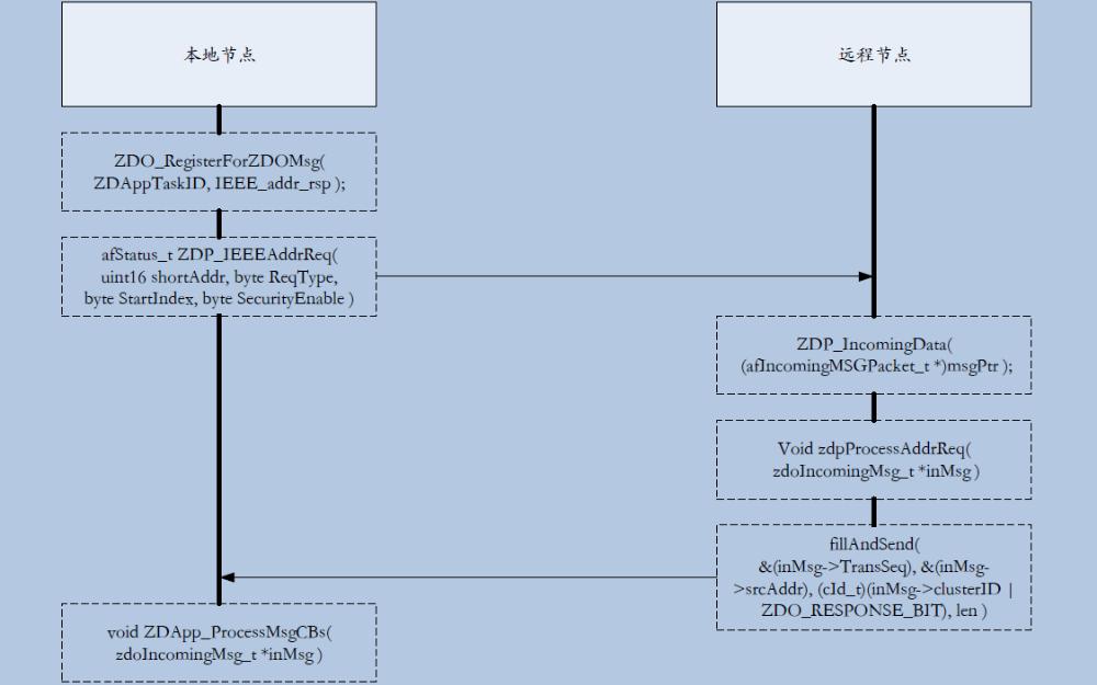 ZigBee2007協議棧的API函數使用說明資料免費下載