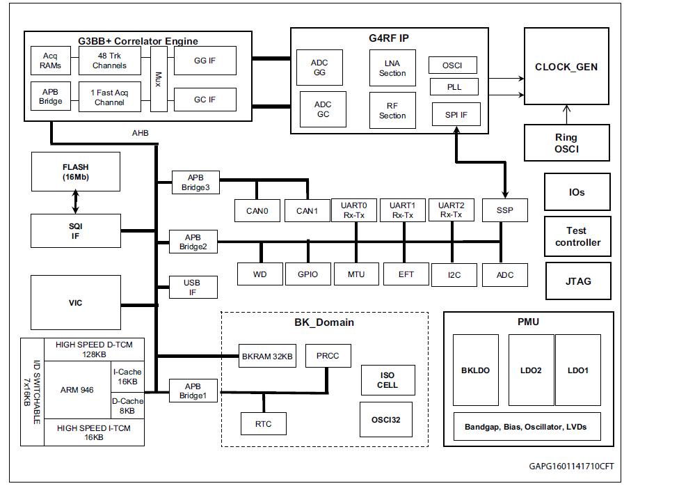 STA8089FG单芯片独立定位接收器芯片的数据手册免费下载