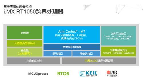 NXP RT处理器里兼顾了哪些东西