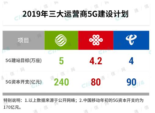 中国联通与中国电信合作建设5G模式是否具有普适性