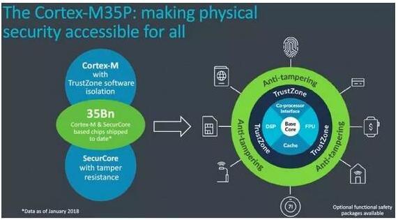 ARM7还是ARM9比较适合嵌入式开发