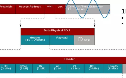 一文看懂Bluetooth 5.1 AoA到達角度位置服務實現原理