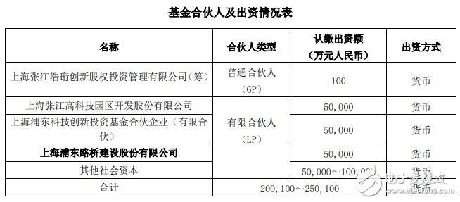 张江科创基金募资25亿元重点关注及聚焦集成电路产业