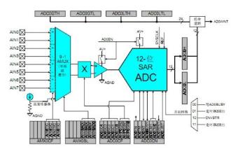 如何在C8051F020芯片進行高速ADC采樣時進行代碼優化的詳細方法說明