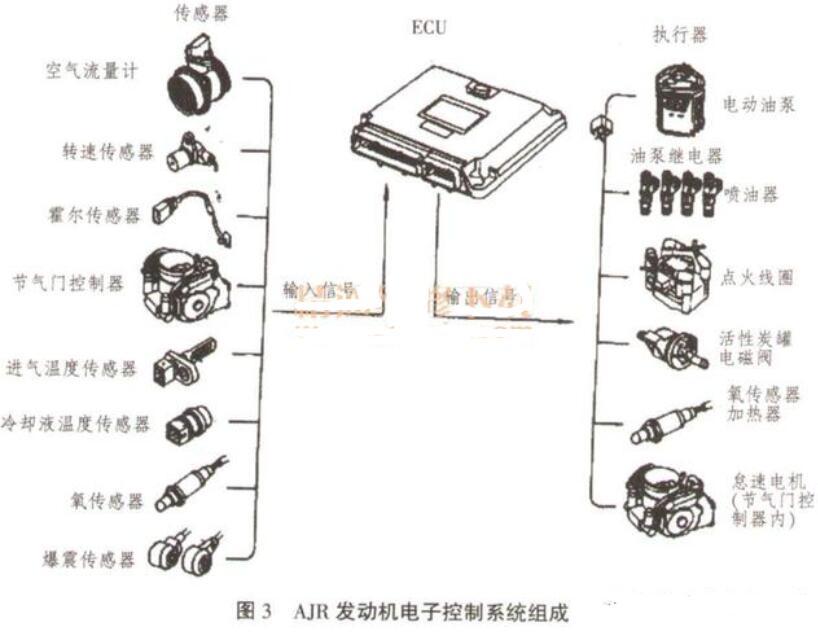 電控發動機傳感器有哪些