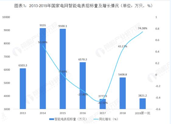 我國智能電表行業市場的發展現狀與未來趨勢分析