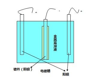 电路板镀层分离的原因是什么,应如何改善