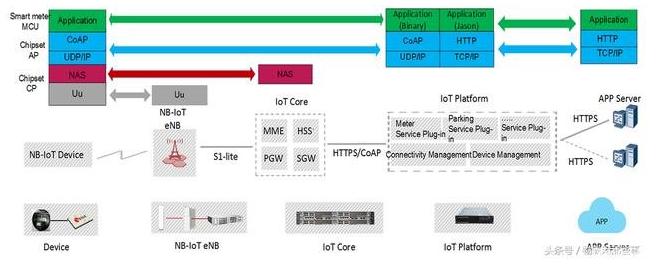 NB-IOT物联网平台是怎样运行的