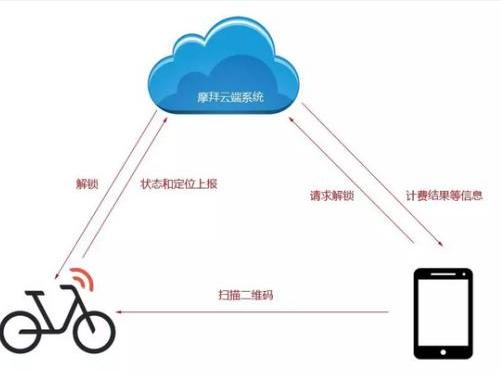 物联网与云计算之间是怎样的联系