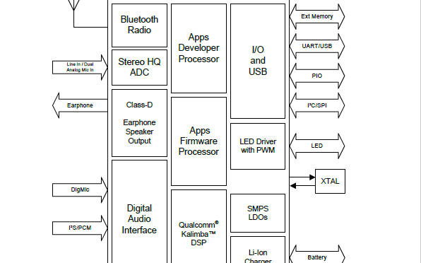 WLCSP封装的QCC3026高通蓝牙芯片的数据手册免费下载