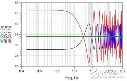 PCB特征与PDN性能之间的仿真关系测试