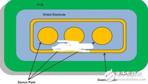 基于电磁炉中的电容式感应技术解析