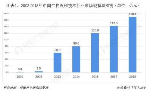 2019年生物识别技术行业投融资数量达5件,金额达12亿元