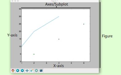 用于數據科學的python必學模塊之Matplotlib的資料說明